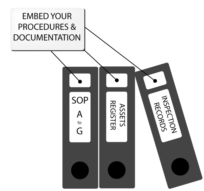 Image of procedures and documentation graphic.